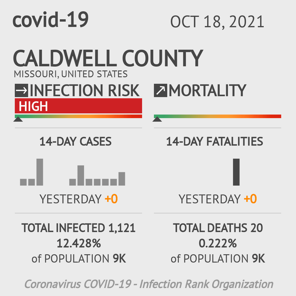 Caldwell County Coronavirus Covid-19 Risk of Infection on July 24, 2021