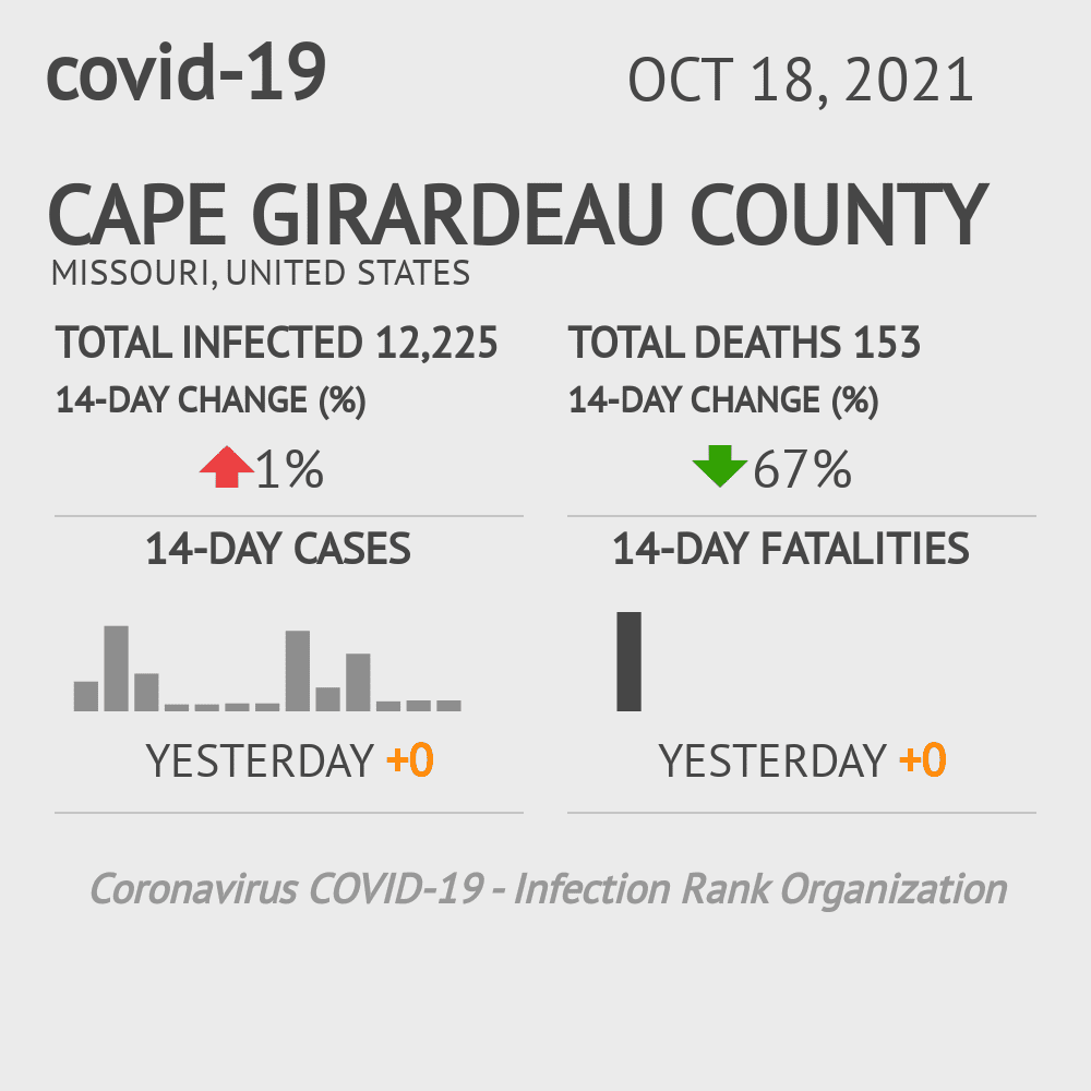Cape Girardeau County Coronavirus Covid-19 Risk of Infection on March 02, 2021