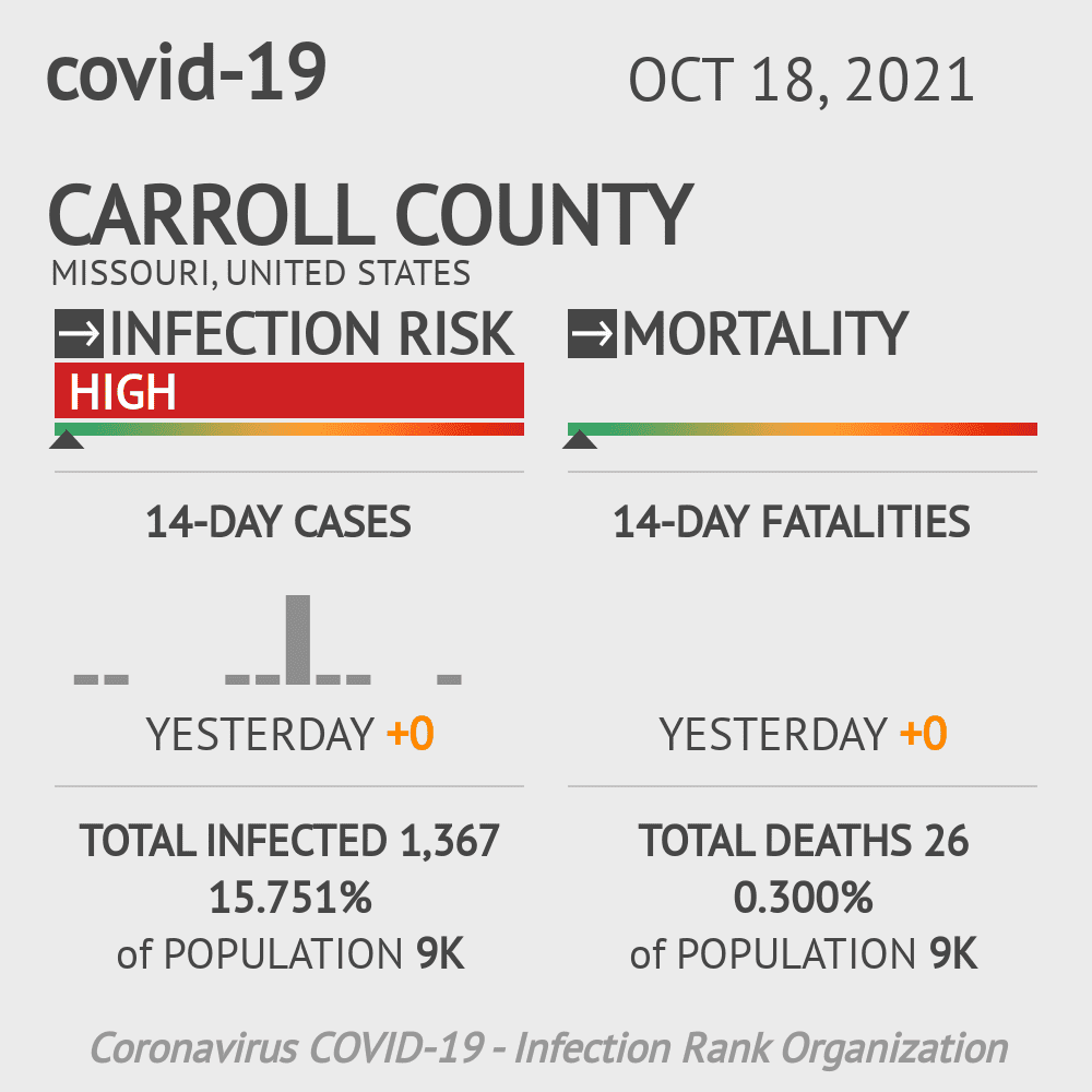 Carroll County Coronavirus Covid-19 Risk of Infection on March 23, 2021
