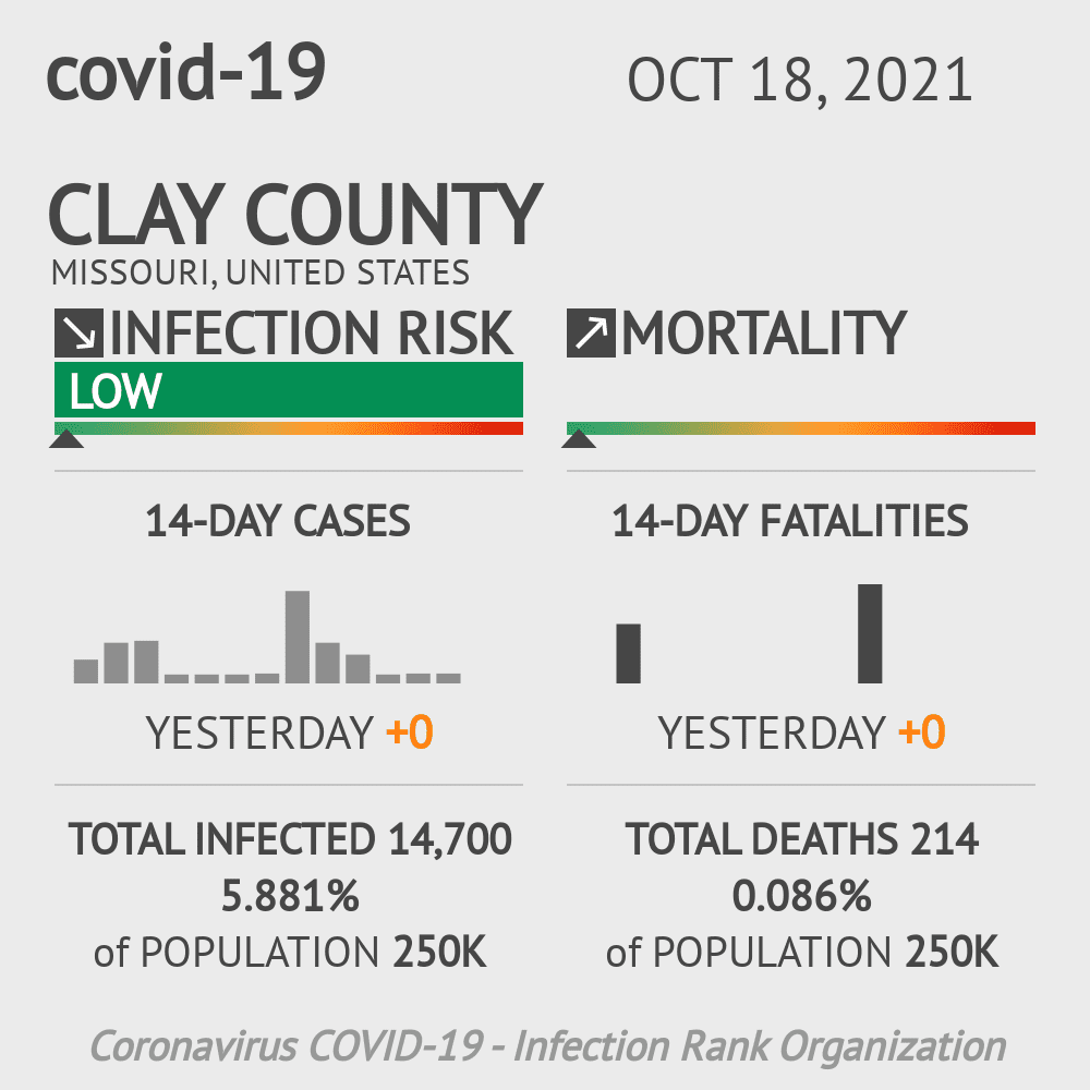 Clay County Coronavirus Covid-19 Risk of Infection on July 24, 2021