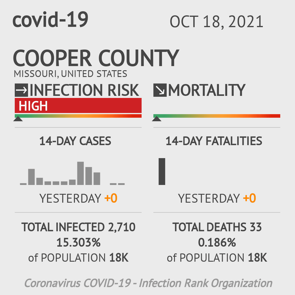 Cooper County Coronavirus Covid-19 Risk of Infection on July 24, 2021