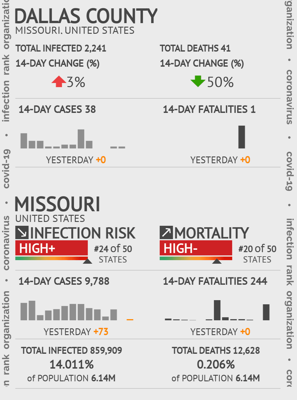 Dallas County Coronavirus Covid-19 Risk of Infection on July 24, 2021