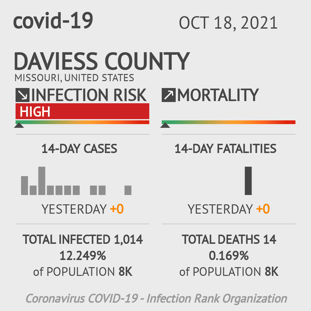 Daviess County Coronavirus Covid-19 Risk of Infection on March 23, 2021