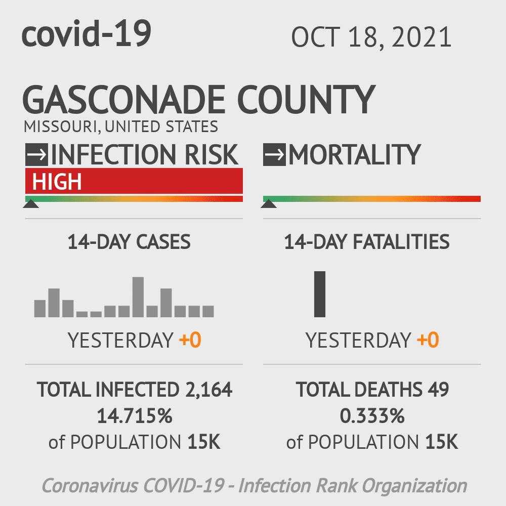 Gasconade County Coronavirus Covid-19 Risk of Infection on July 24, 2021