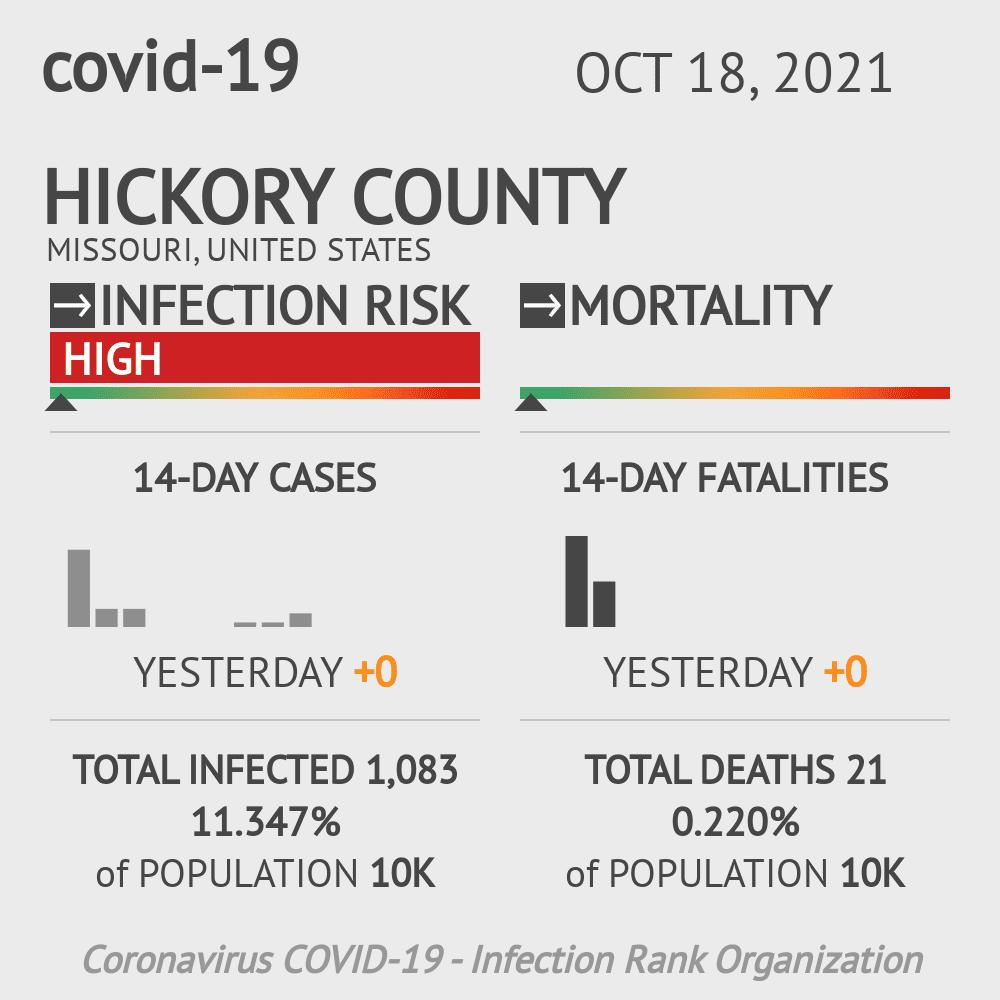 Hickory County Coronavirus Covid-19 Risk of Infection on July 24, 2021