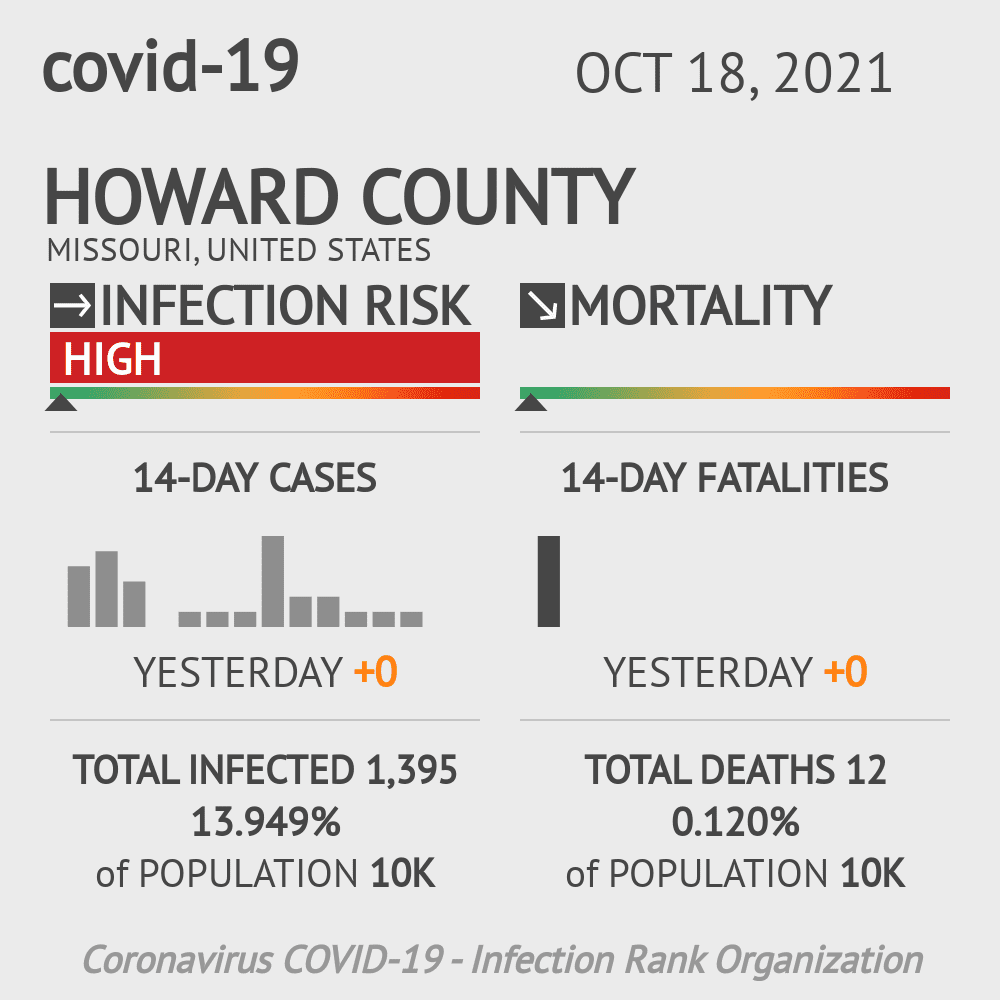 Howard County Coronavirus Covid-19 Risk of Infection on March 04, 2021
