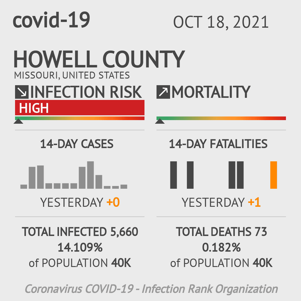 Howell County Coronavirus Covid-19 Risk of Infection on July 24, 2021