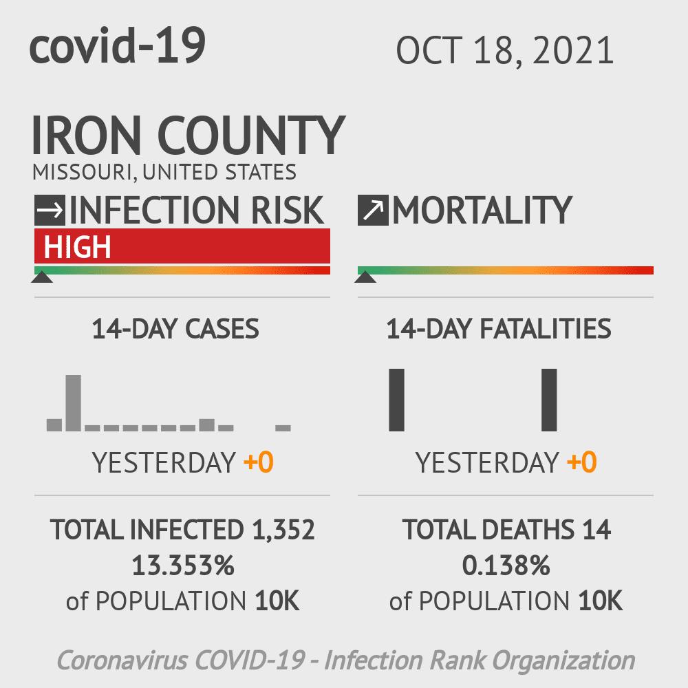 Iron County Coronavirus Covid-19 Risk of Infection on July 24, 2021