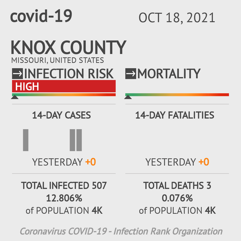 Knox County Coronavirus Covid-19 Risk of Infection on March 04, 2021