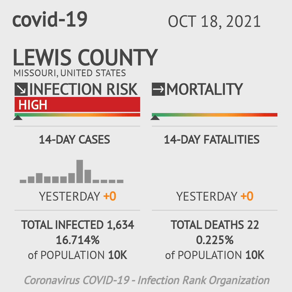 Lewis County Coronavirus Covid-19 Risk of Infection on March 23, 2021