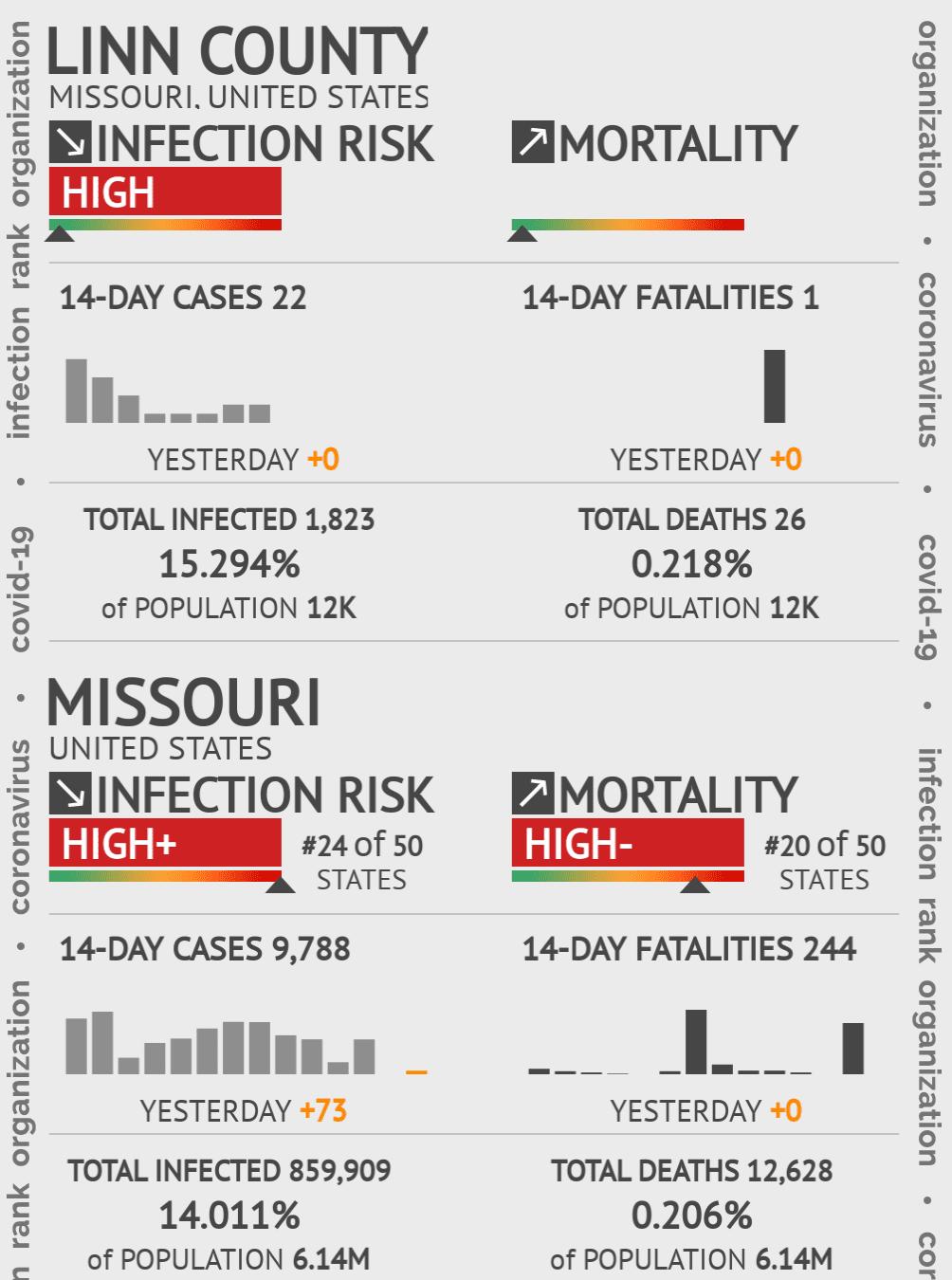 Linn County Coronavirus Covid-19 Risk of Infection on March 23, 2021