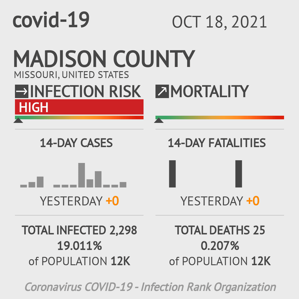 Madison County Coronavirus Covid-19 Risk of Infection on March 07, 2021