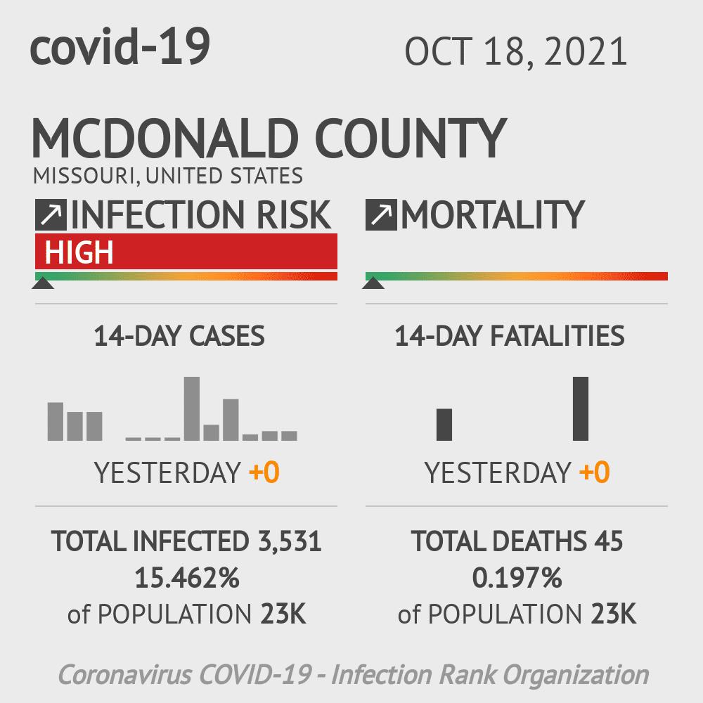 McDonald County Coronavirus Covid-19 Risk of Infection on July 24, 2021