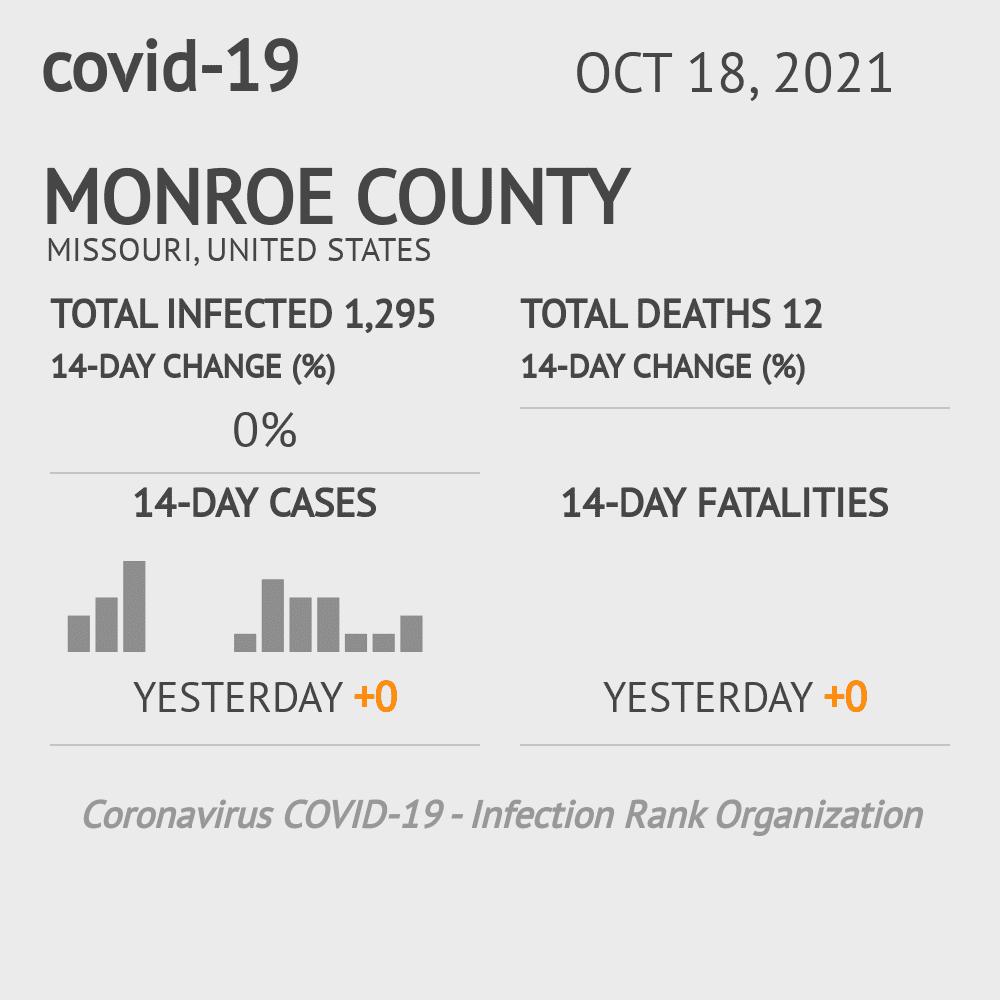 Monroe County Coronavirus Covid-19 Risk of Infection on July 24, 2021
