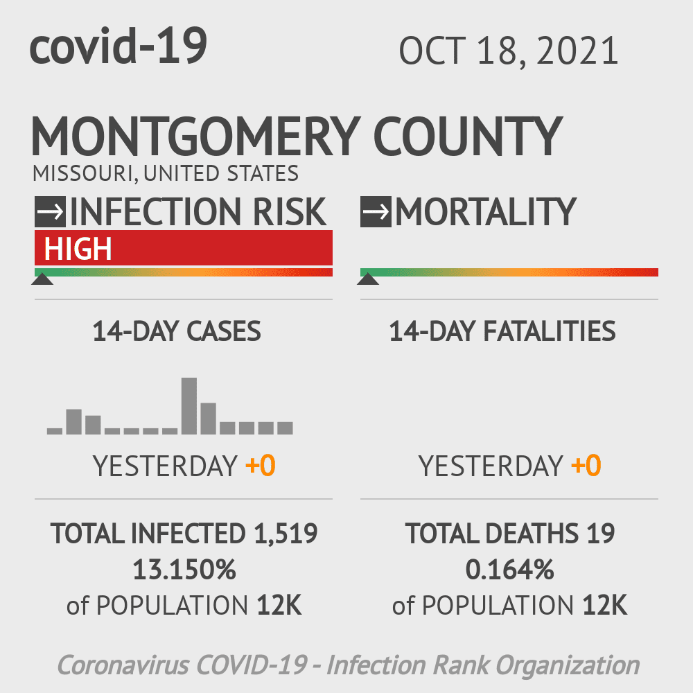 Montgomery County Coronavirus Covid-19 Risk of Infection on February 27, 2021
