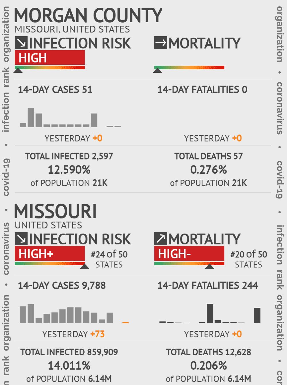 Morgan County Coronavirus Covid-19 Risk of Infection on July 24, 2021