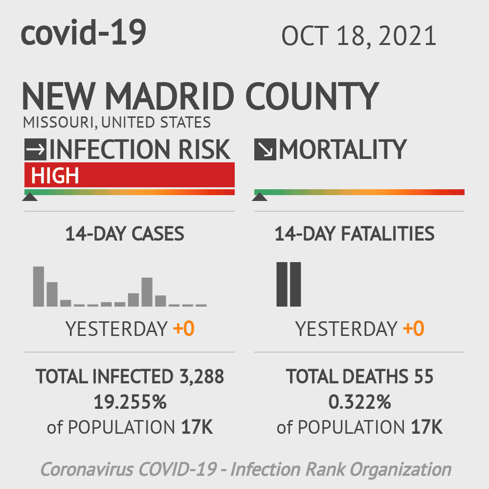 New Madrid County Coronavirus Covid-19 Risk of Infection on March 07, 2021