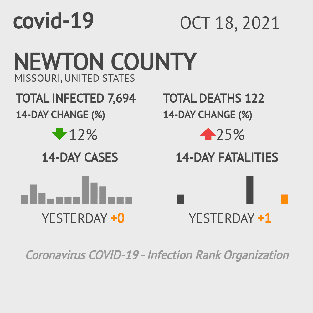 Newton County Coronavirus Covid-19 Risk of Infection on March 23, 2021