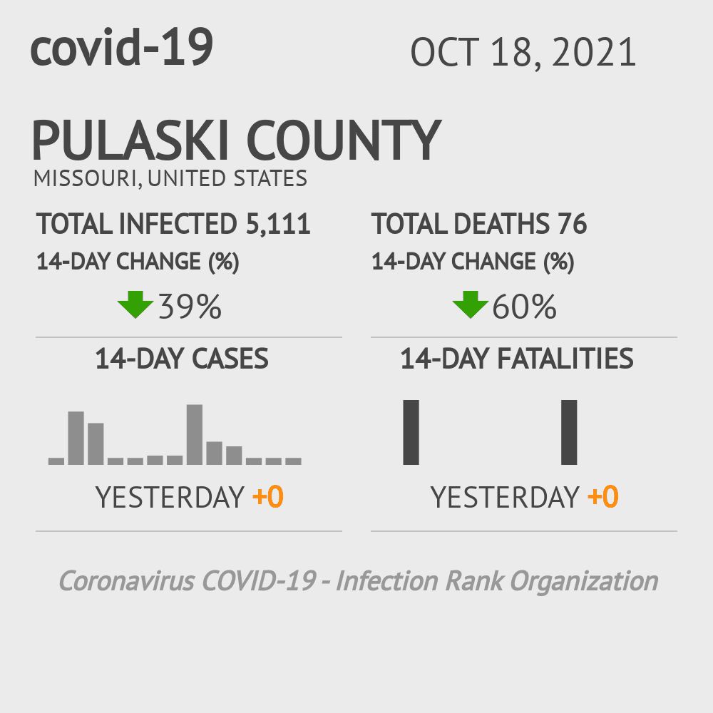 Pulaski County Coronavirus Covid-19 Risk of Infection on March 23, 2021