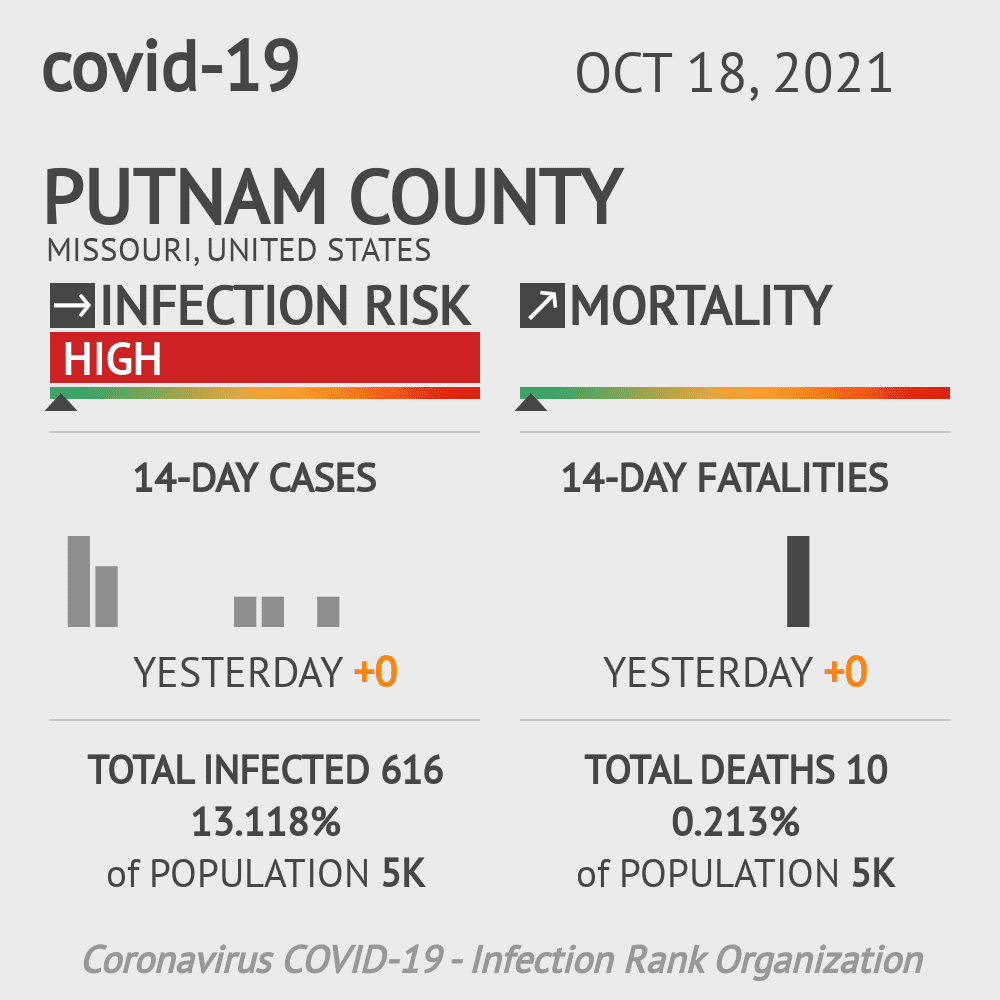Putnam County Coronavirus Covid-19 Risk of Infection on March 23, 2021