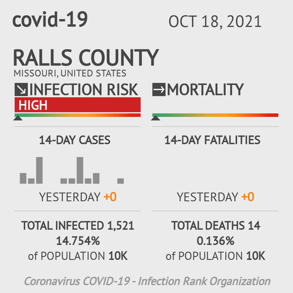 Ralls County Coronavirus Covid-19 Risk of Infection on July 24, 2021