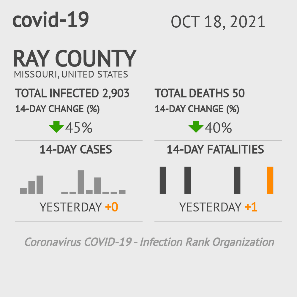 Ray County Coronavirus Covid-19 Risk of Infection on March 07, 2021