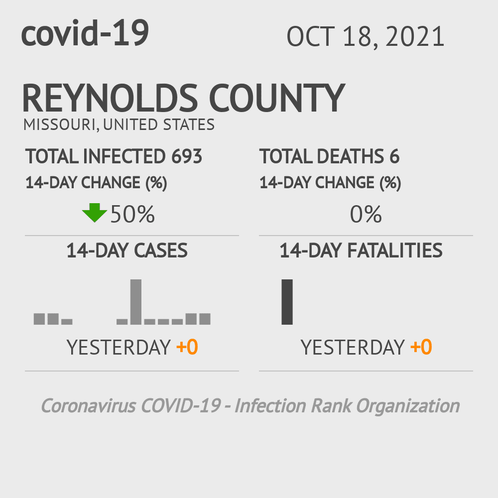 Reynolds County Coronavirus Covid-19 Risk of Infection on July 24, 2021