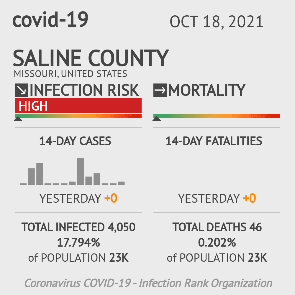 Saline County Coronavirus Covid-19 Risk of Infection on March 23, 2021