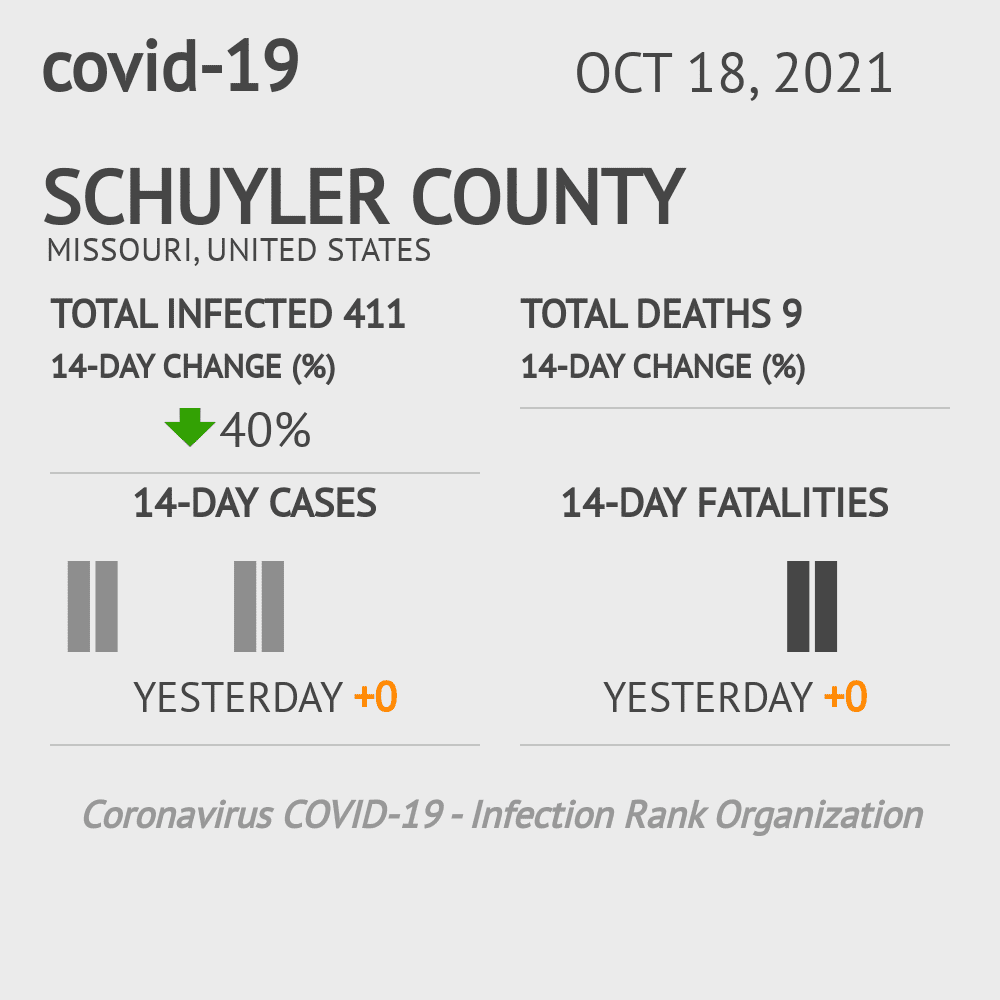 Schuyler County Coronavirus Covid-19 Risk of Infection on February 26, 2021