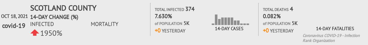 Scotland County Coronavirus Covid-19 Risk of Infection on March 23, 2021