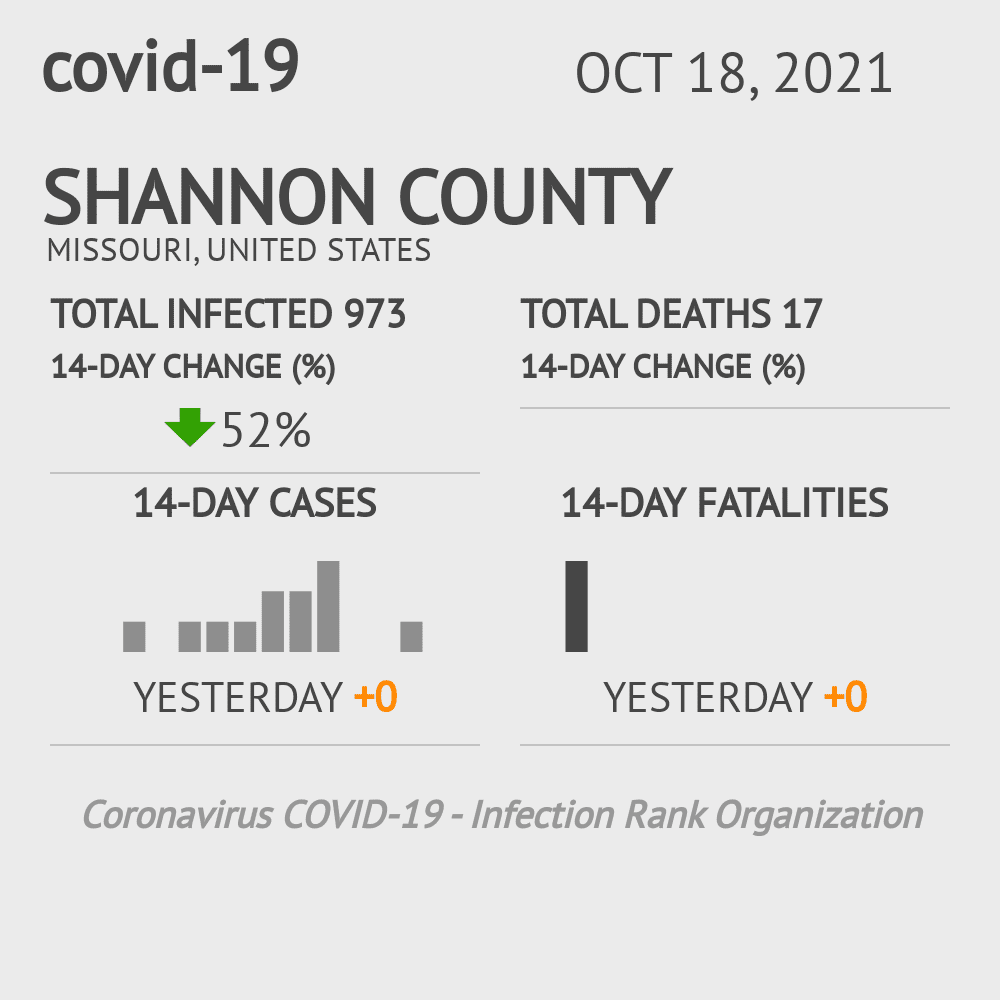 Shannon County Coronavirus Covid-19 Risk of Infection on March 23, 2021