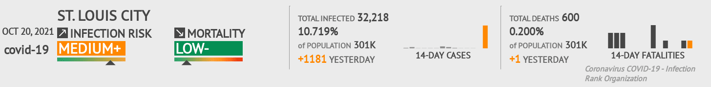 St. Louis City Coronavirus Covid-19 Risk of Infection on May 01, 2020
