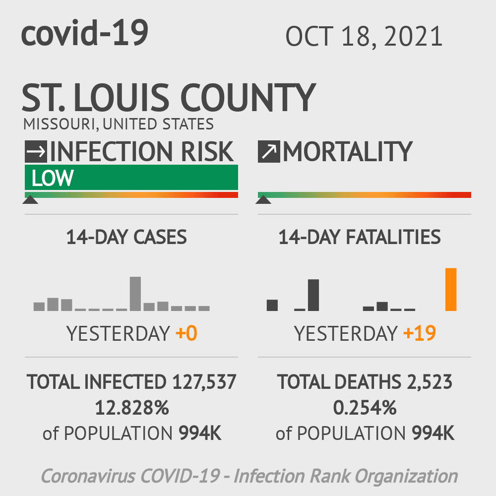 St. Louis County Coronavirus Covid-19 Risk of Infection on February 26, 2021