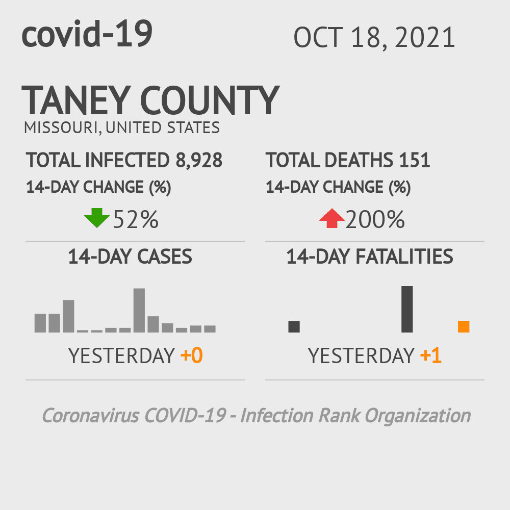 Taney County Coronavirus Covid-19 Risk of Infection on July 24, 2021