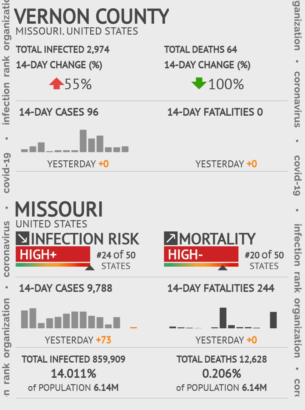 Vernon County Coronavirus Covid-19 Risk of Infection on July 24, 2021