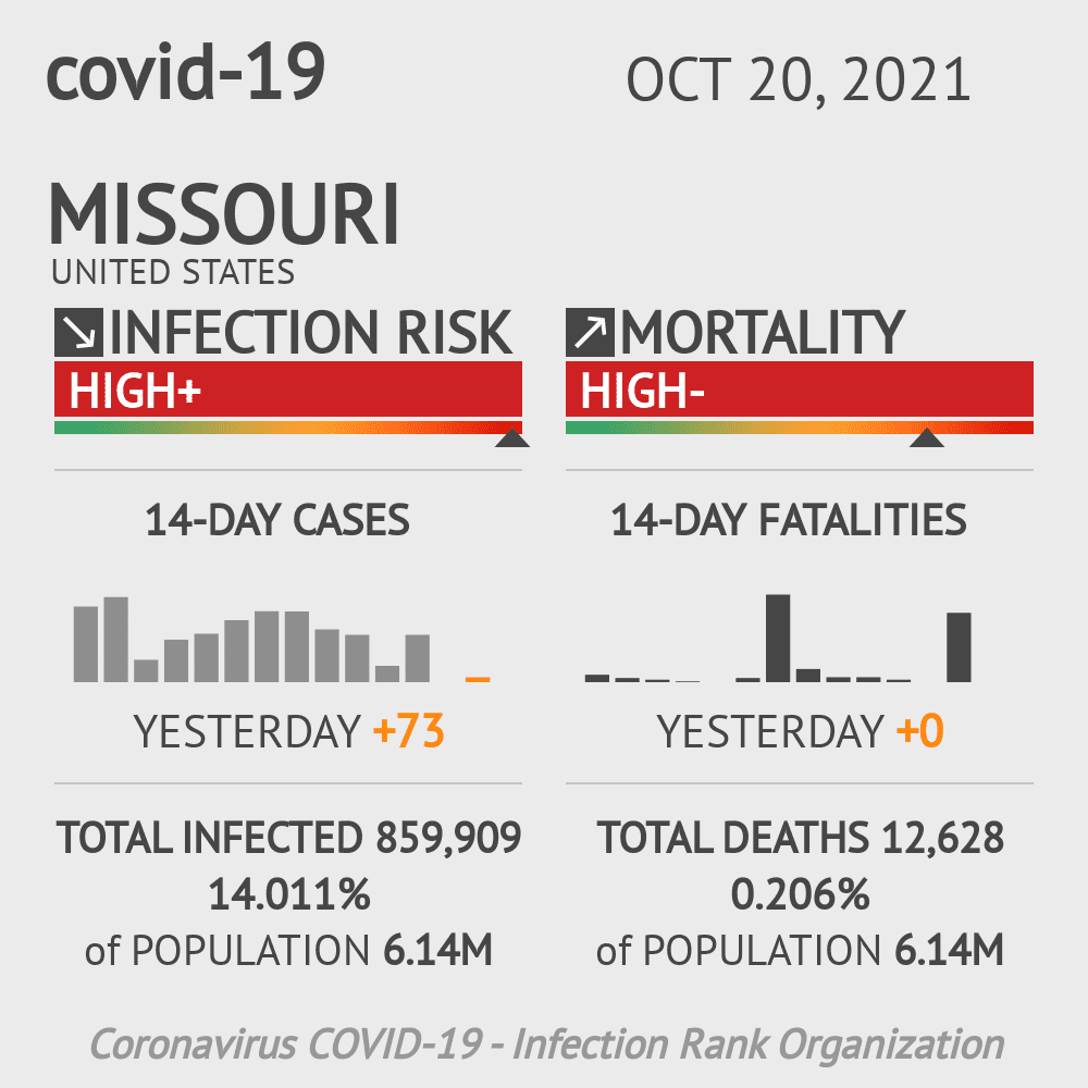 Missouri Coronavirus Covid-19 Risk of Infection Update for 231 Counties on May 05, 2021