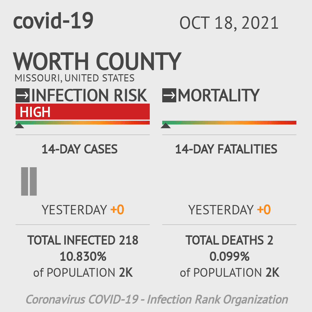 Worth County Coronavirus Covid-19 Risk of Infection on March 23, 2021