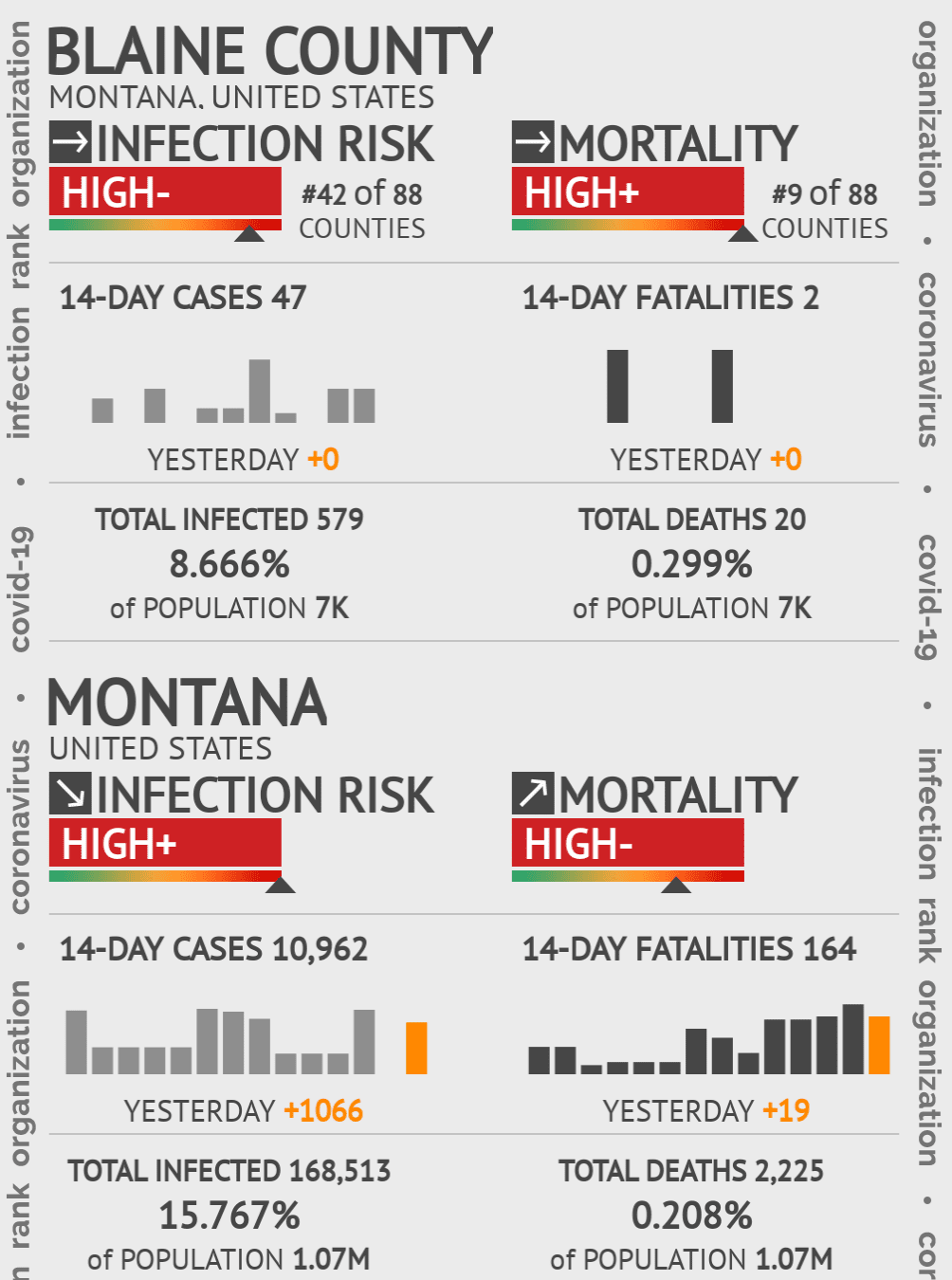 Blaine County Coronavirus Covid-19 Risk of Infection on December 18, 2020