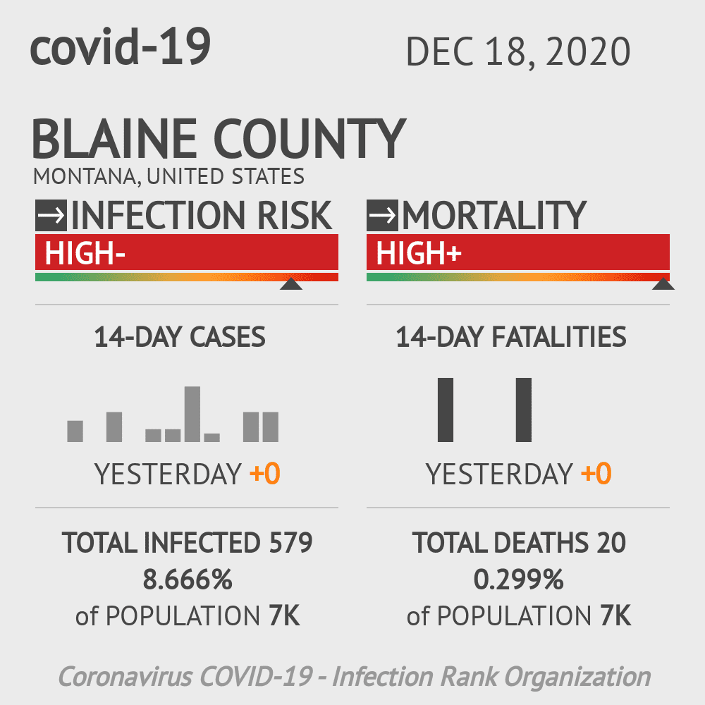 Blaine County Coronavirus Covid-19 Risk of Infection on December 18, 2020