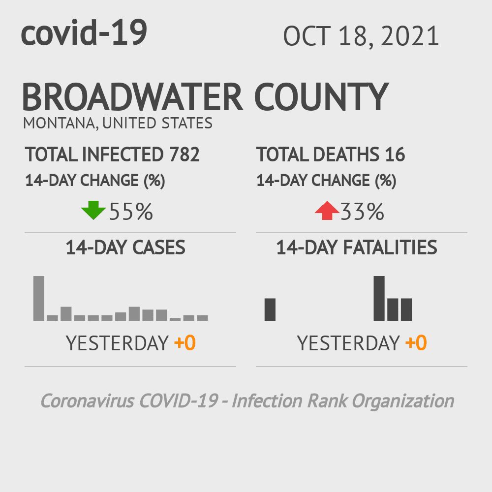 Broadwater County Coronavirus Covid-19 Risk of Infection on July 24, 2021