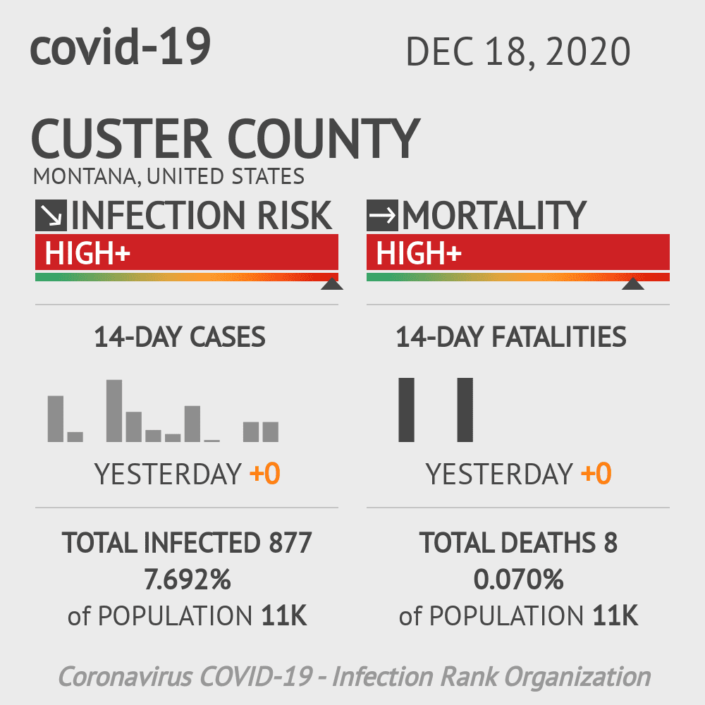 Custer County Coronavirus Covid-19 Risk of Infection on December 18, 2020