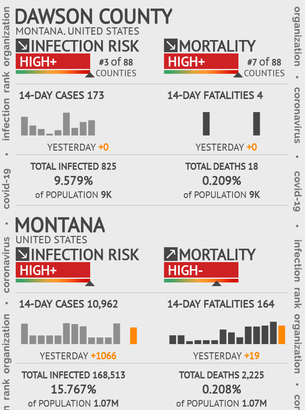 Dawson County Coronavirus Covid-19 Risk of Infection on December 18, 2020