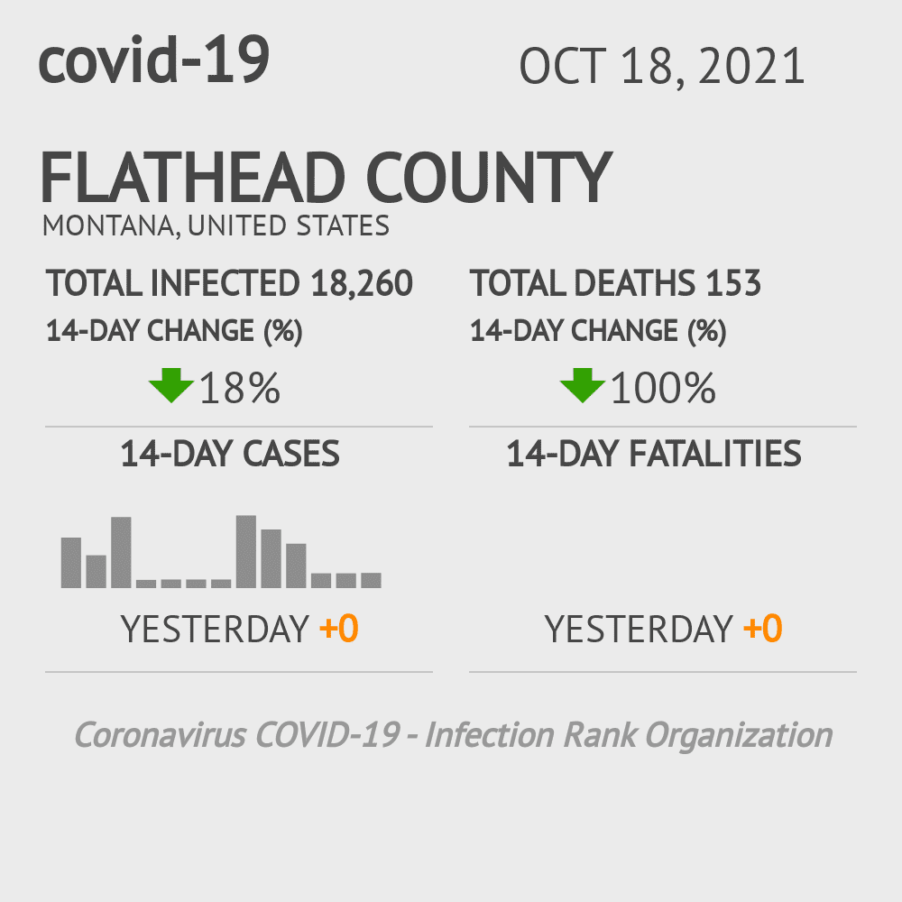 Flathead County Coronavirus Covid-19 Risk of Infection on February 26, 2021