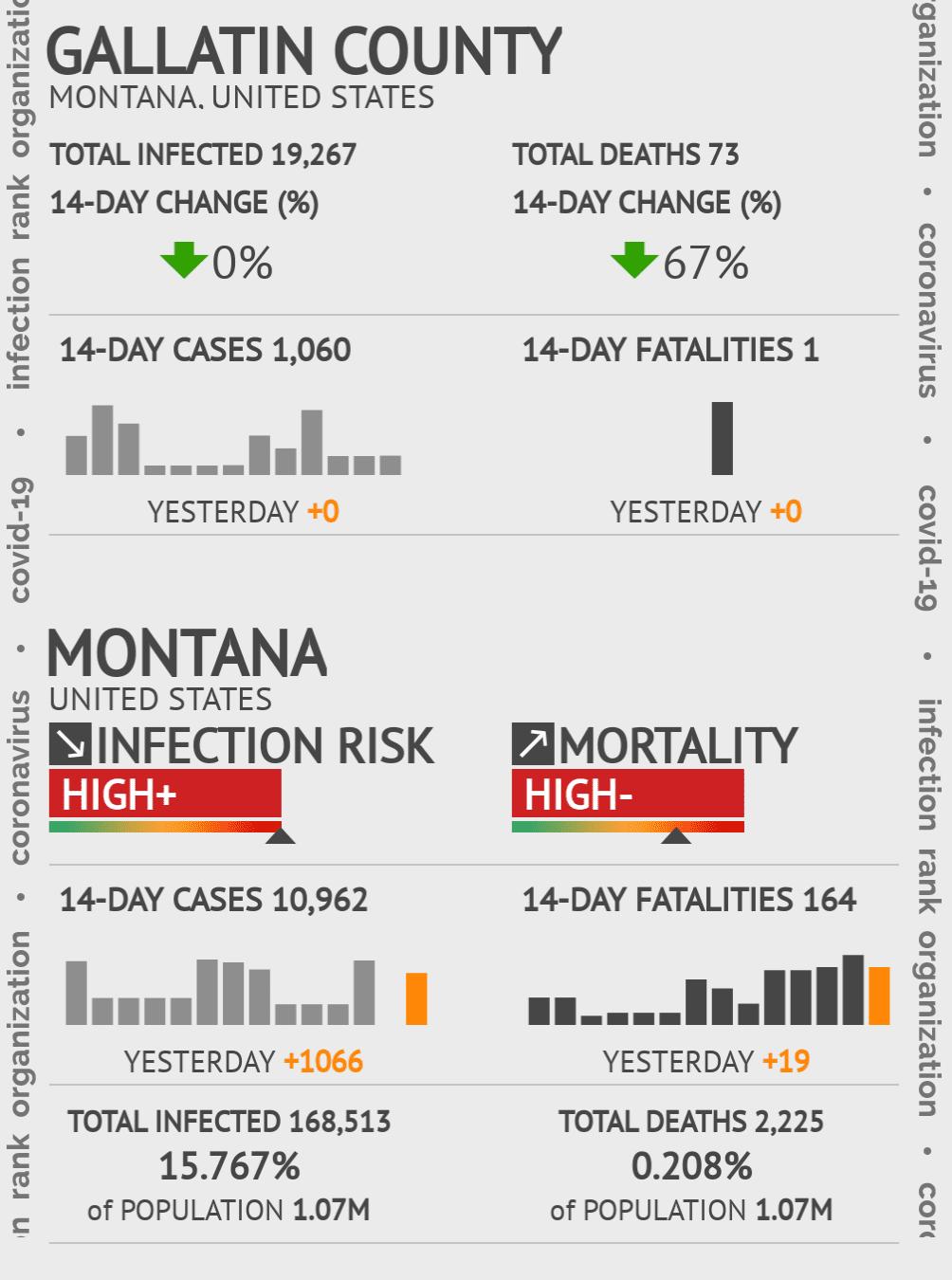 Gallatin County Coronavirus Covid-19 Risk of Infection on July 24, 2021