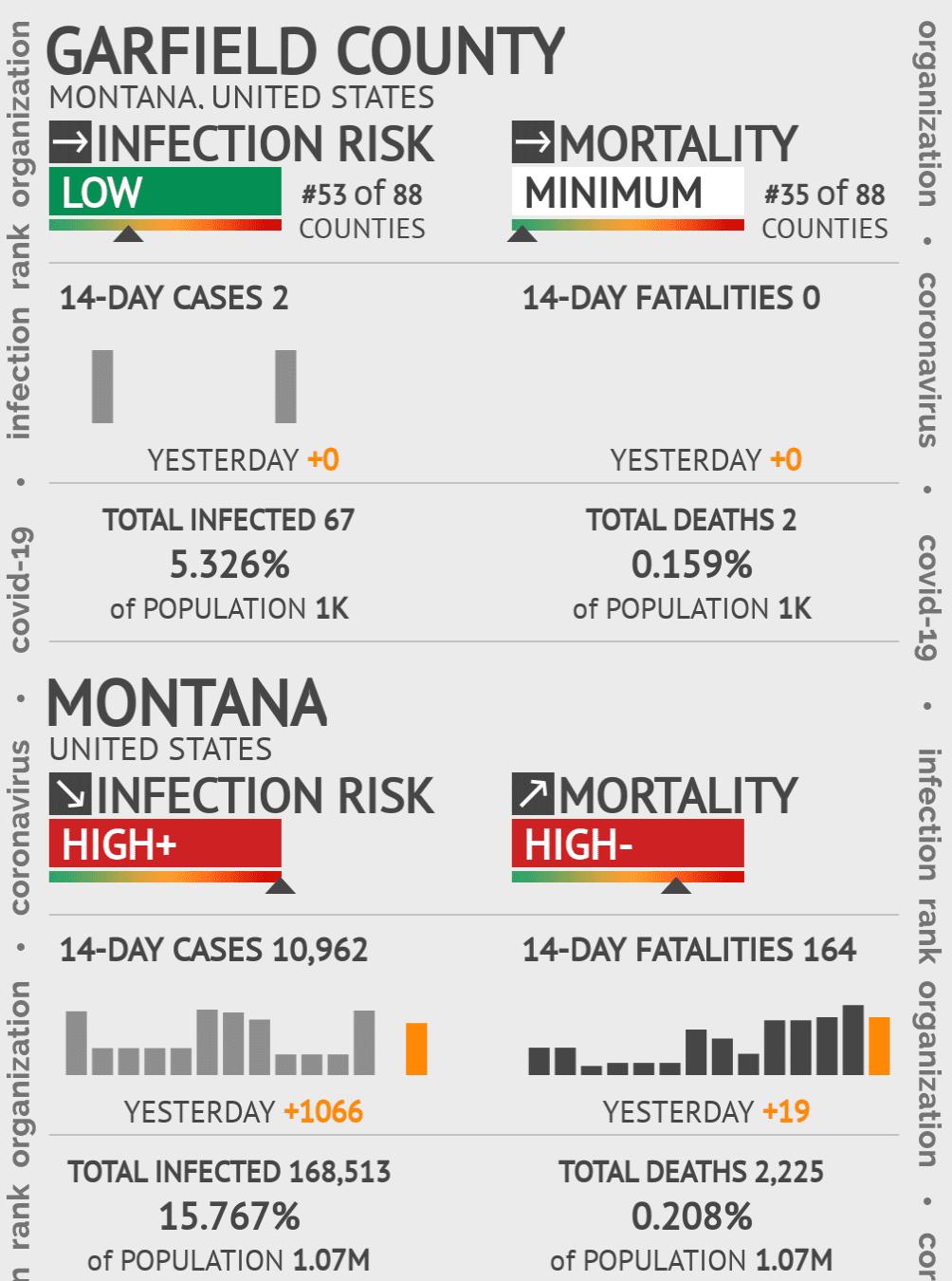Garfield County Coronavirus Covid-19 Risk of Infection on December 18, 2020