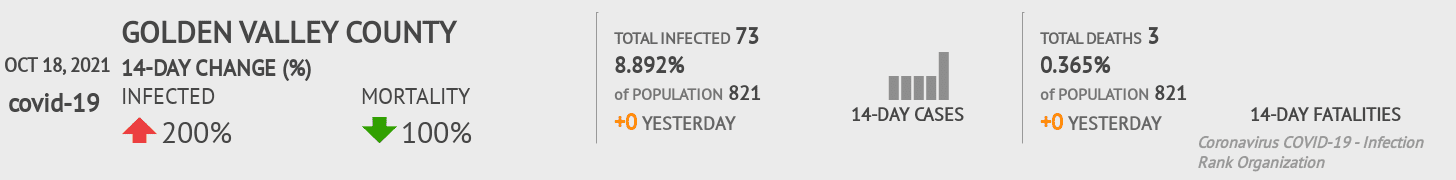 Golden Valley County Coronavirus Covid-19 Risk of Infection on February 26, 2021