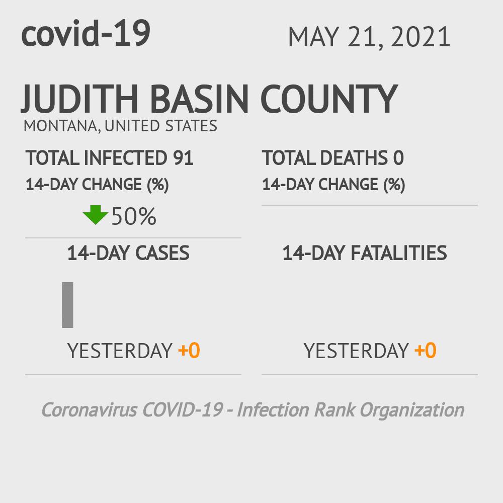 Judith Basin County Coronavirus Covid-19 Risk of Infection on February 24, 2021
