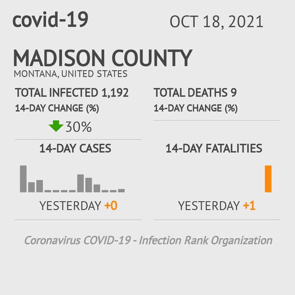 Madison County Coronavirus Covid-19 Risk of Infection on July 24, 2021