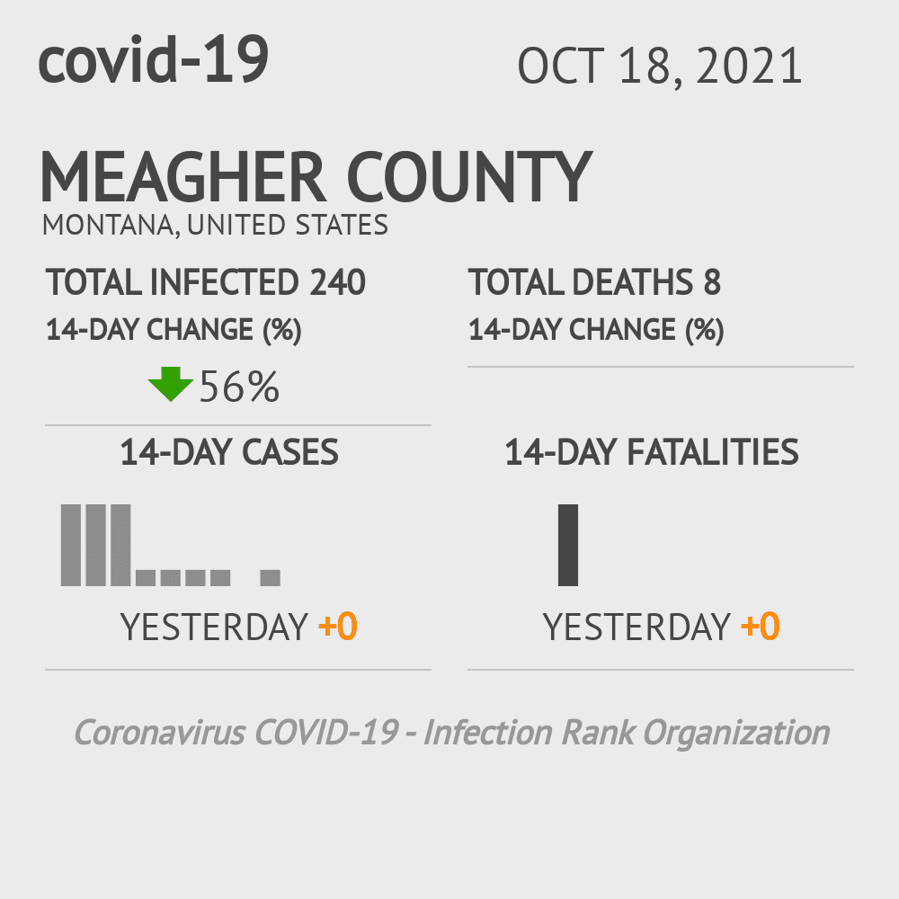 Meagher County Coronavirus Covid-19 Risk of Infection on July 24, 2021