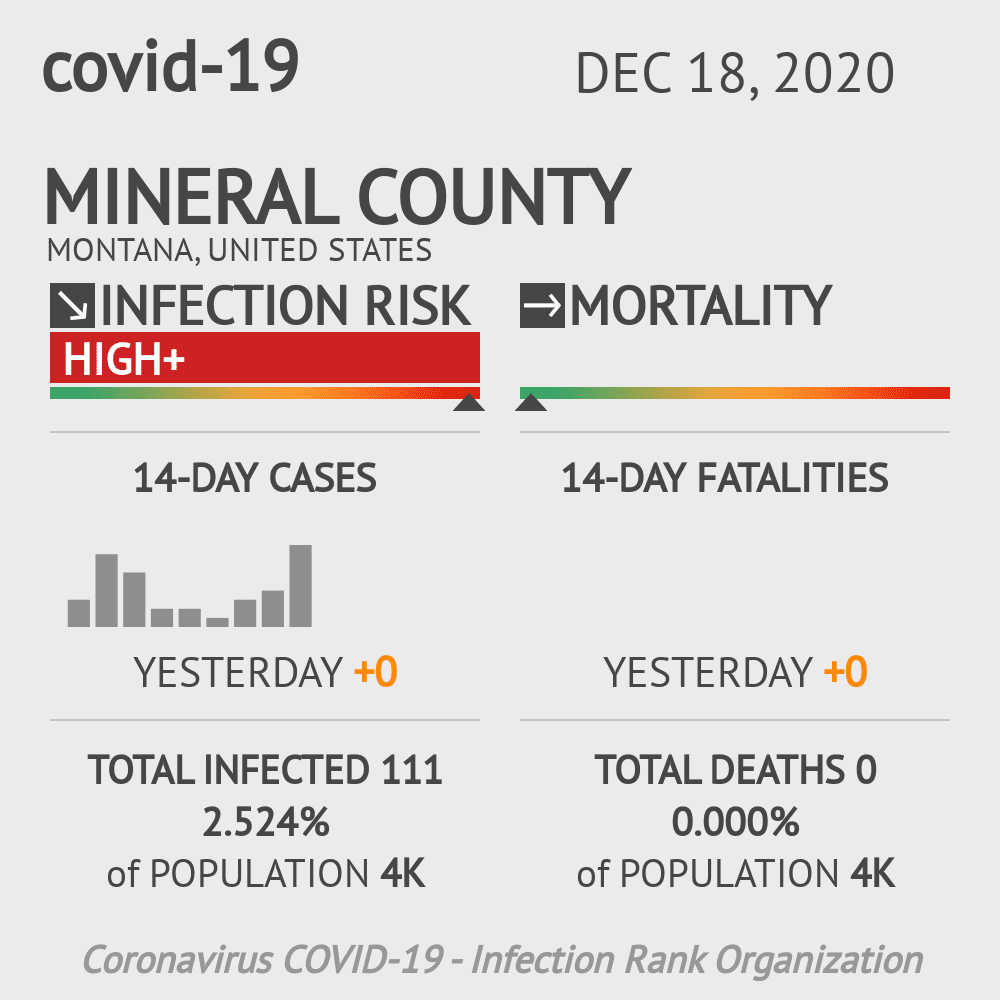 Mineral County Coronavirus Covid-19 Risk of Infection on December 18, 2020